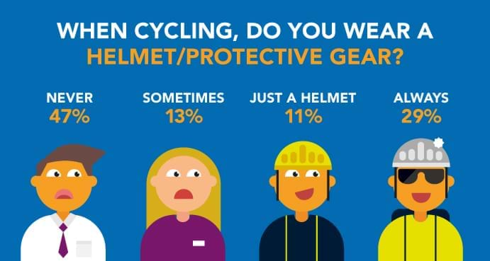 Infographic cycling and protective gear