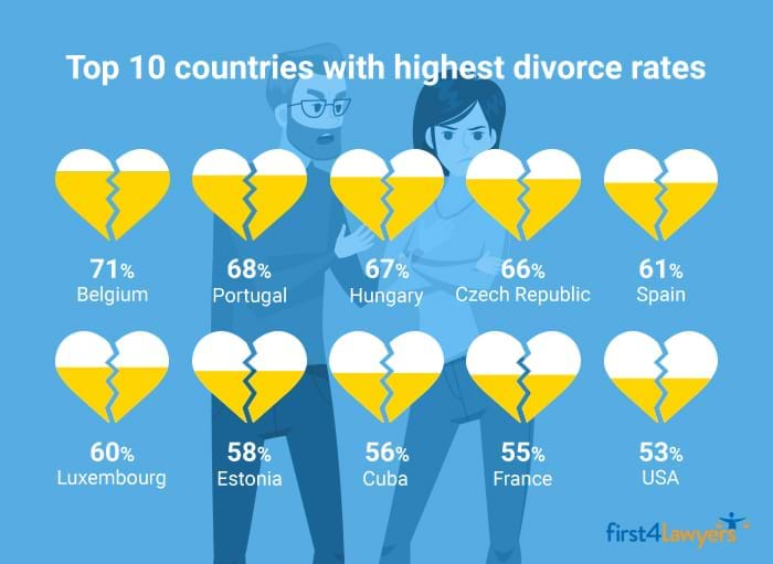 Top 10 countries with highest divorce rates