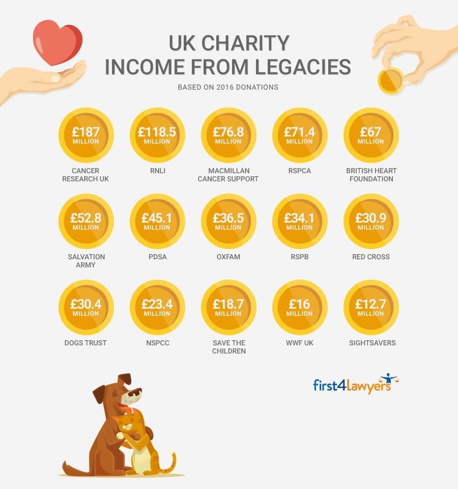 UK charity income from legacies
