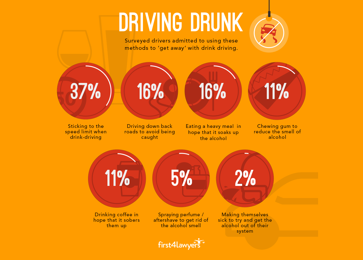 Infographic stats on UK drink driving