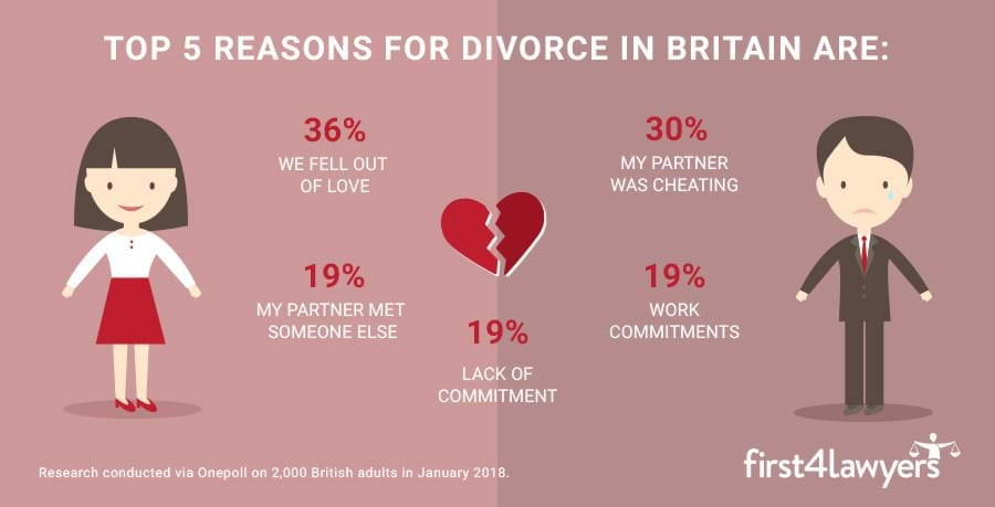 Infographic: UK top 5 reasons for divorce